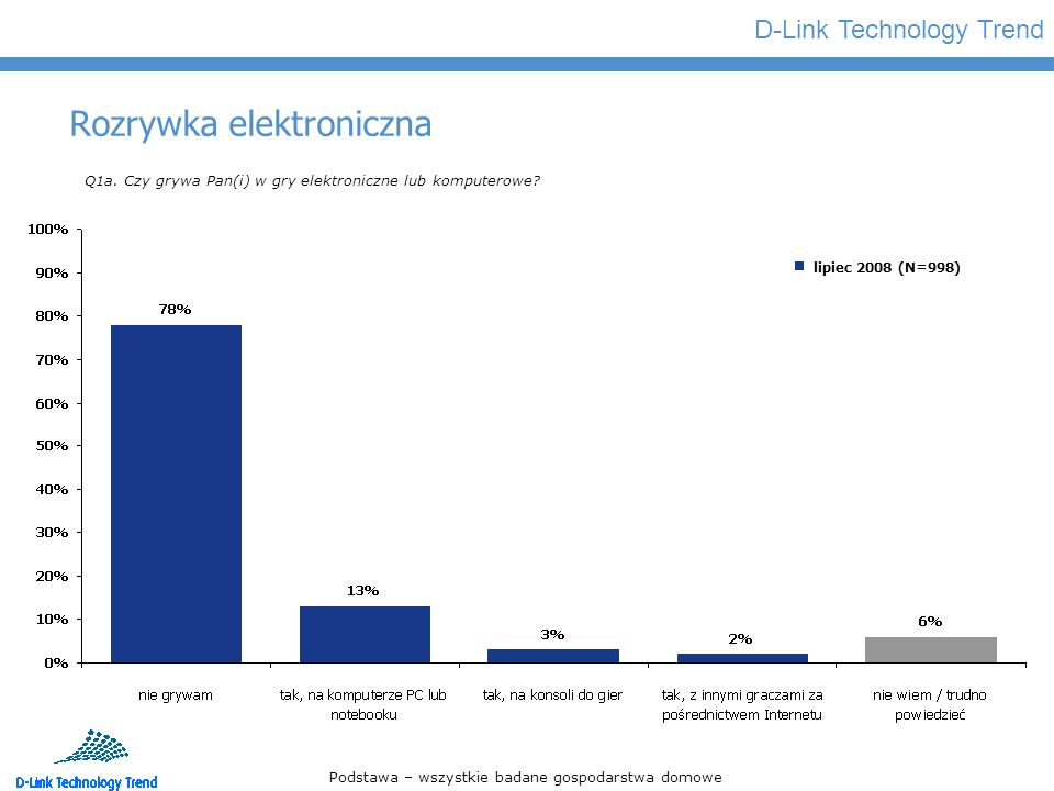 D-Link Technology Trend Rozrywka elektroniczna Q1a. Czy grywa Pan(i) w gry elektroniczne lub komputerowe? Podstawa – wszystkie badane gospodarstwa dom