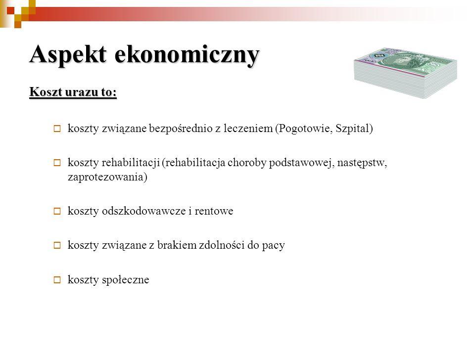 Aspekt ekonomiczny Koszt urazu to: koszty związane bezpośrednio z leczeniem (Pogotowie, Szpital) koszty rehabilitacji (rehabilitacja choroby podstawow
