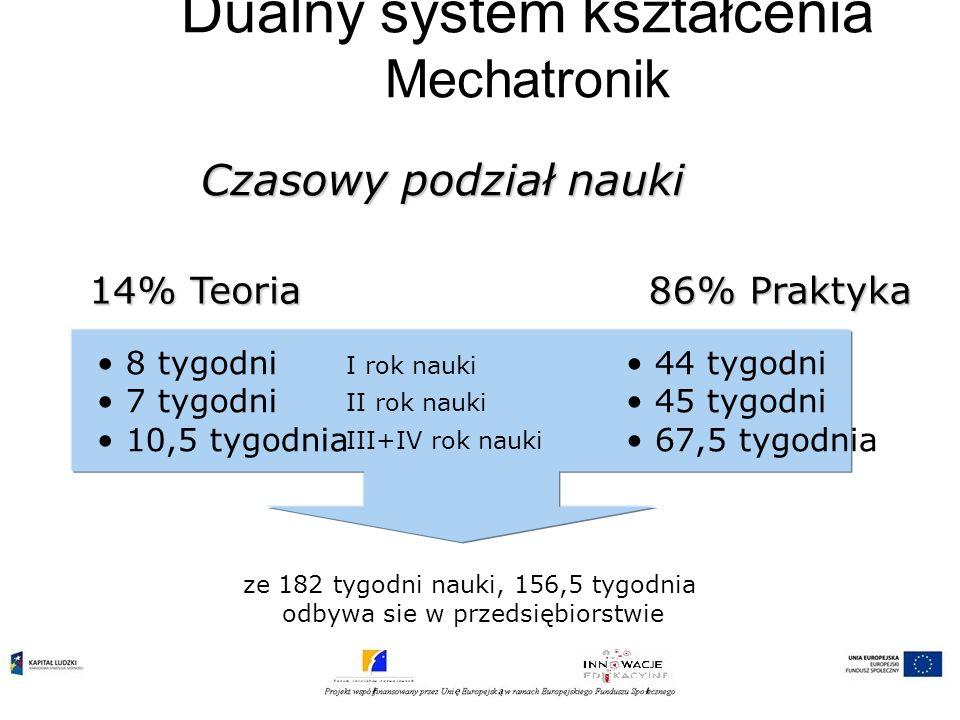 Dualny system kształcenia Mechatronik Czasowy podział nauki 14% Teoria 8 tygodni 7 tygodni 10,5 tygodnia 86% Praktyka 44 tygodni 45 tygodni 67,5 tygod