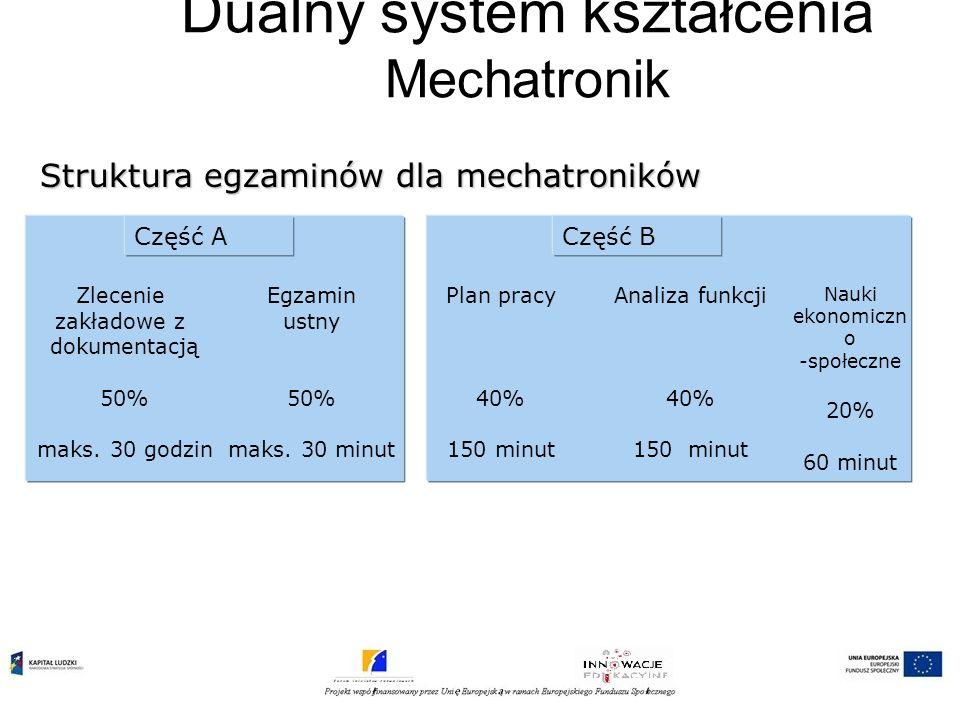 Część B Dualny system kształcenia Mechatronik Struktura egzaminów dla mechatroników Część A Zlecenie zakładowe z dokumentacją 50% maks. 30 godzin Egza