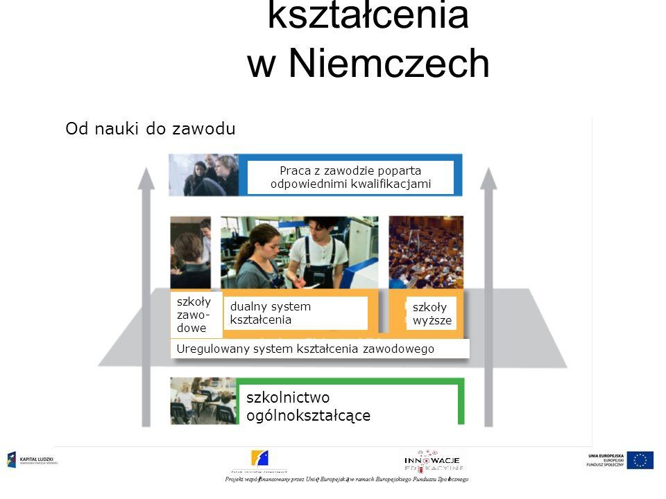 Dualny system kształcenia w Niemczech Od nauki do zawodu Praca z zawodzie poparta odpowiednimi kwalifikacjami szkoły zawo- dowe dualny system kształce