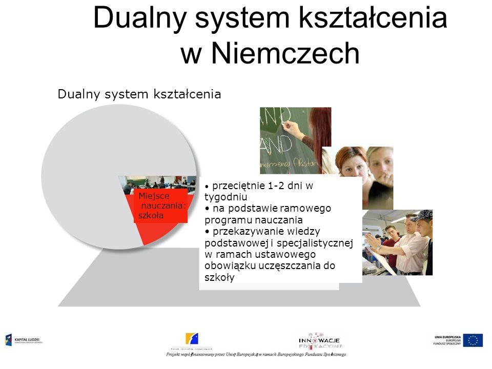 Dualny system kształcenia w Niemczech Dualny system kształcenia Miejsce nauczania: szkoła przeciętnie 1-2 dni w tygodniu na podstawie ramowego program