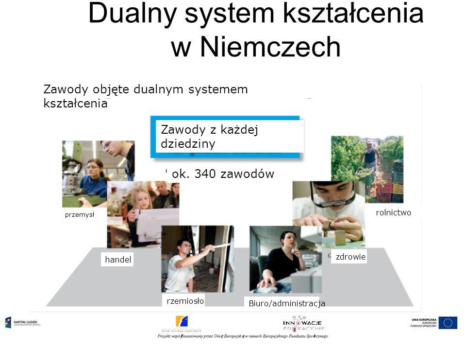 Dualny system kształcenia w Niemczech Podział zadań w ramach dualnego systemu kształcenia Gospodarka Organy z własną administracją (izby) doradzają nadzorują kształcenie w zakładzie pracy stwierdzają, czy dany zakład i instruktor może kształcić w zawodzie rejestrują kontrakty o odbywaniu praktyki egzaminują.