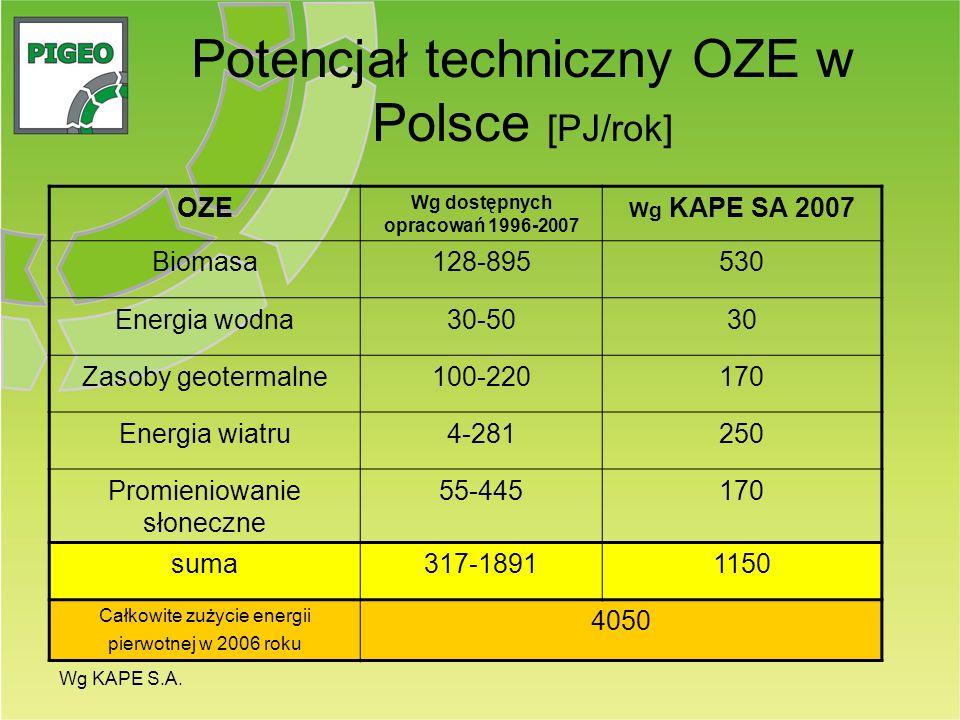 Potencjał techniczny OZE w Polsce [PJ/rok] OZE Wg dostępnych opracowań 1996-2007 Wg KAPE SA 2007 Biomasa128-895530 Energia wodna30-5030 Zasoby geoterm