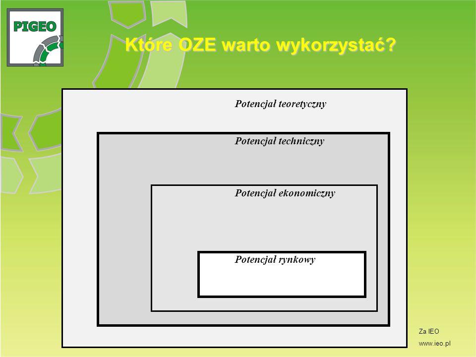 Które OZE warto wykorzystać? Potencjał techniczny Potencjał ekonomiczny Potencjał rynkowy Potencjał teoretyczny Za IEO www.ieo.pl