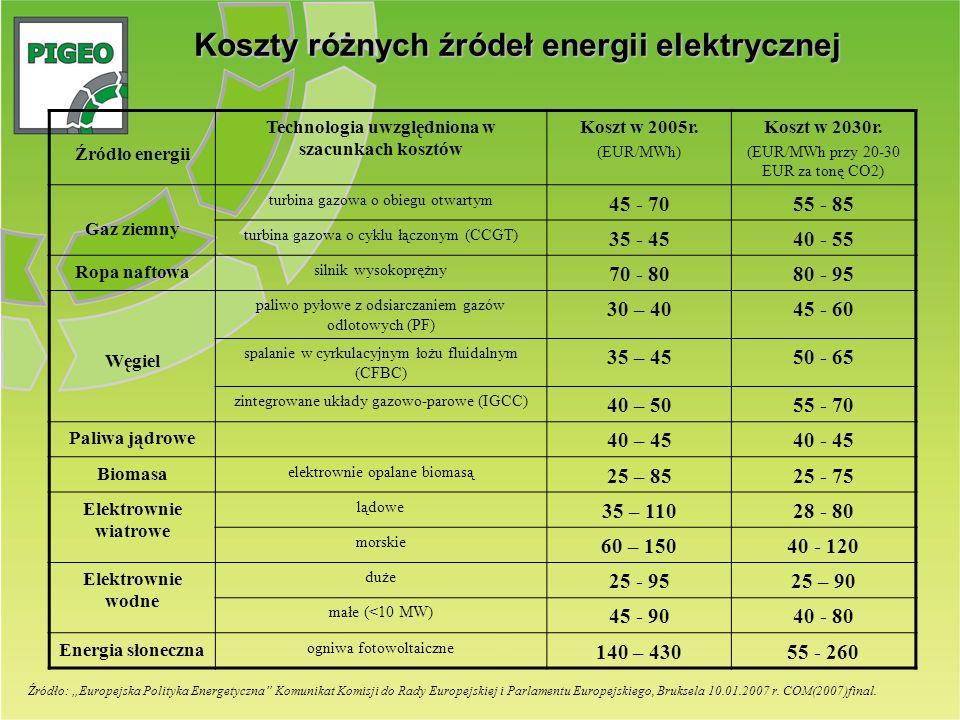 Źródło energii Technologia uwzględniona w szacunkach kosztów Koszt w 2005r. (EUR/MWh) Koszt w 2030r. (EUR/MWh przy 20-30 EUR za tonę CO2) Gaz ziemny t