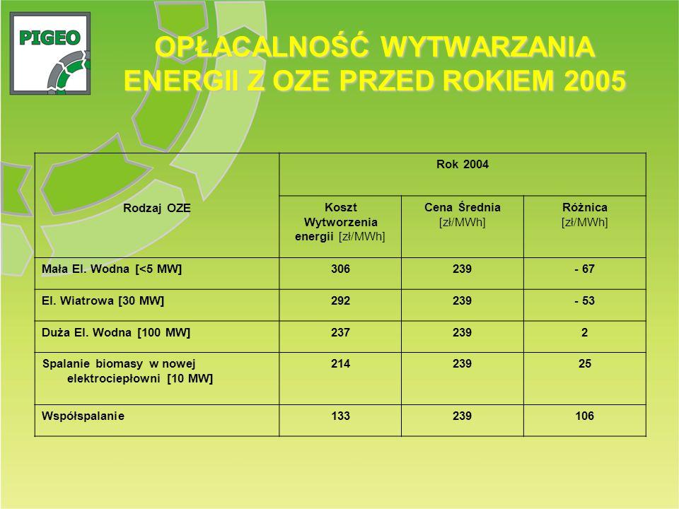 OPŁACALNOŚĆ WYTWARZANIA ENERGII Z OZE PRZED ROKIEM 2005 Rodzaj OZE Rok 2004 Koszt Wytworzenia energii [zł/MWh] Cena Średnia [zł/MWh] Różnica [zł/MWh]