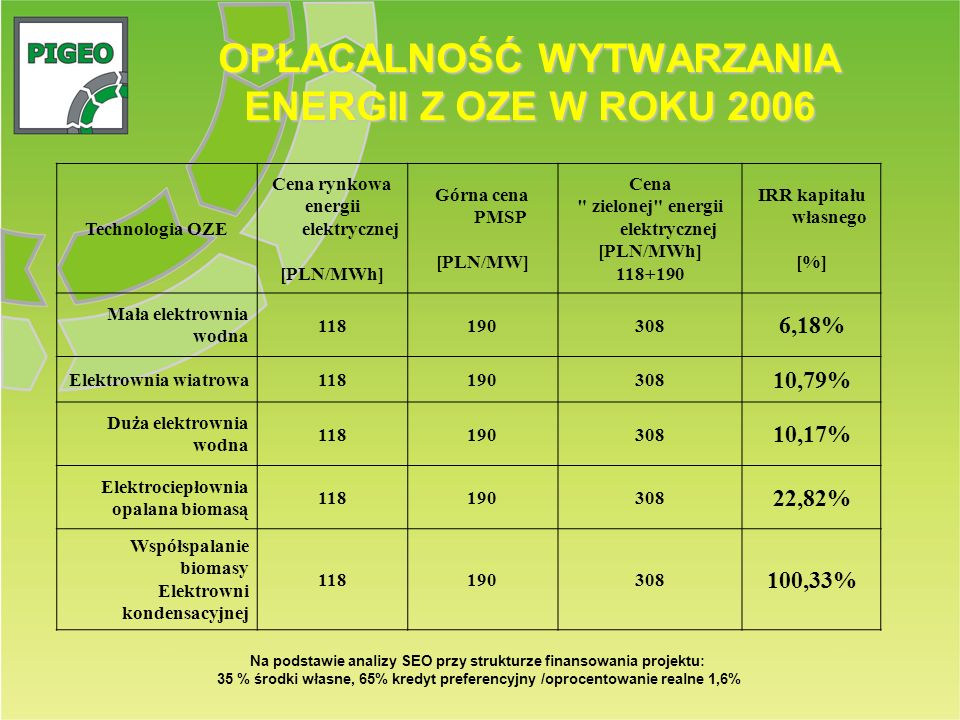 OPŁACALNOŚĆ WYTWARZANIA ENERGII Z OZE W ROKU 2006 Technologia OZE Cena rynkowa energii elektrycznej [PLN/MWh] Górna cena PMSP [PLN/MW] Cena