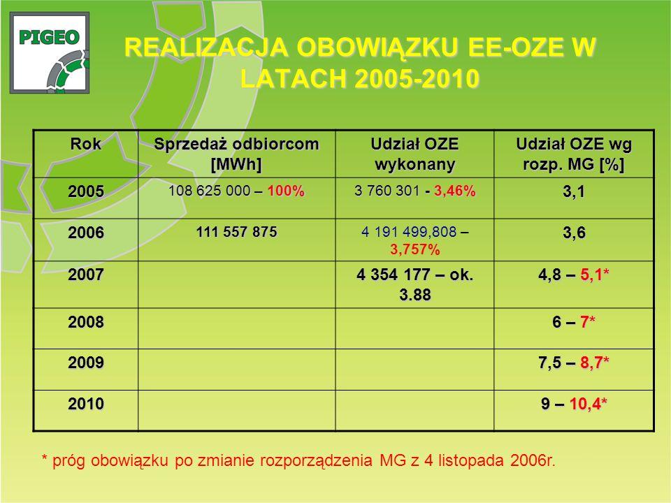 REALIZACJA OBOWIĄZKU EE-OZE W LATACH 2005-2010 Rok Sprzedaż odbiorcom [MWh] Udział OZE wykonany Udział OZE wg rozp. MG [%] 2005 108 625 000 – 100% 3 7
