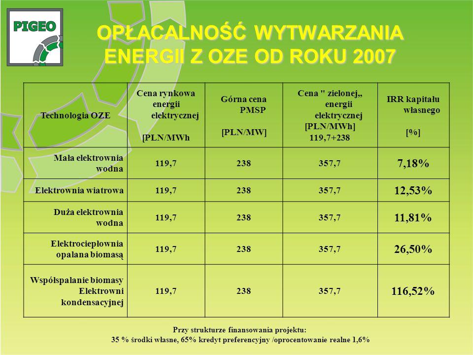 OPŁACALNOŚĆ WYTWARZANIA ENERGII Z OZE OD ROKU 2007 Przy strukturze finansowania projektu: 35 % środki własne, 65% kredyt preferencyjny /oprocentowanie