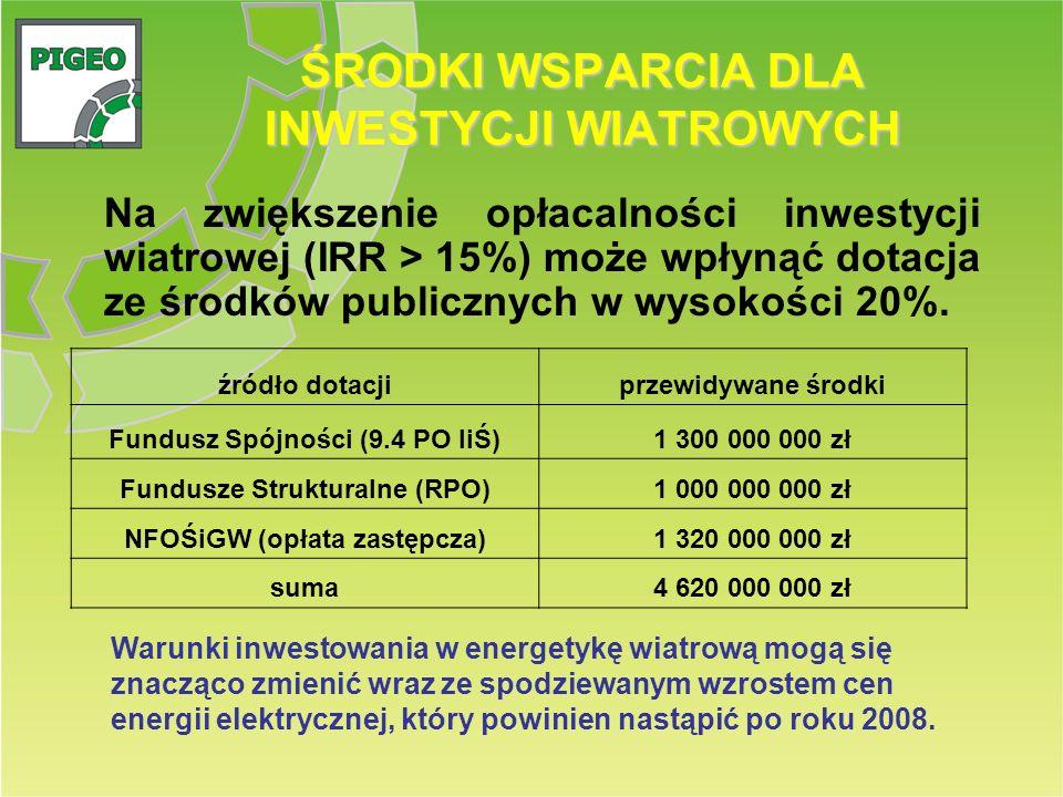 ŚRODKI WSPARCIA DLA INWESTYCJI WIATROWYCH Na zwiększenie opłacalności inwestycji wiatrowej (IRR > 15%) może wpłynąć dotacja ze środków publicznych w w