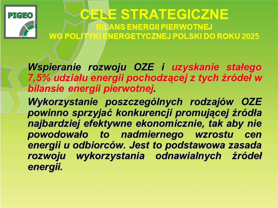 CELE STRATEGICZNE BILANS ENERGII PIERWOTNEJ WG POLITYKI ENERGETYCZNEJ POLSKI DO ROKU 2025 Wspieranie rozwoju OZE i uzyskanie stałego 7,5% udziału ener