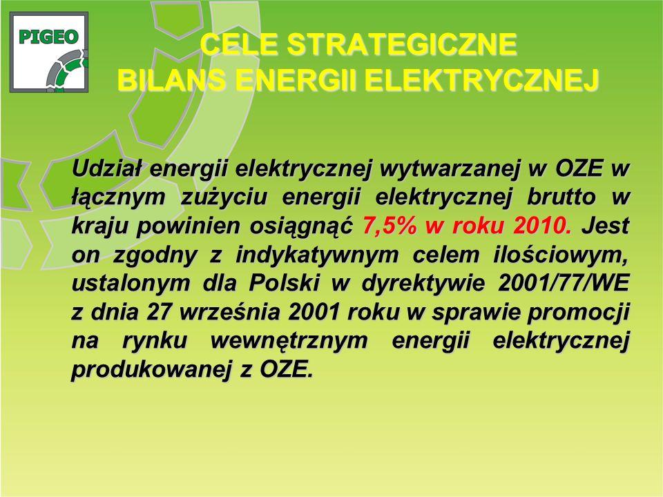 CELE STRATEGICZNE BILANS ENERGII ELEKTRYCZNEJ Udział energii elektrycznej wytwarzanej w OZE w łącznym zużyciu energii elektrycznej brutto w kraju powi