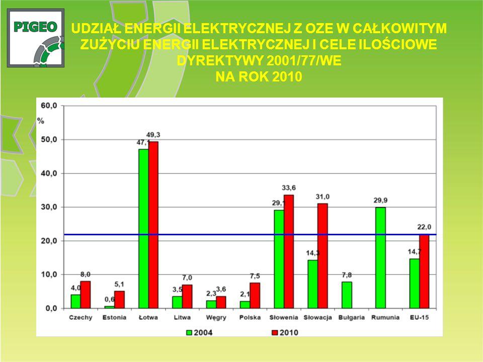 UDZIAŁ ENERGII ELEKTRYCZNEJ Z OZE W CAŁKOWITYM ZUŻYCIU ENERGII ELEKTRYCZNEJ I CELE ILOŚCIOWE DYREKTYWY 2001/77/WE NA ROK 2010