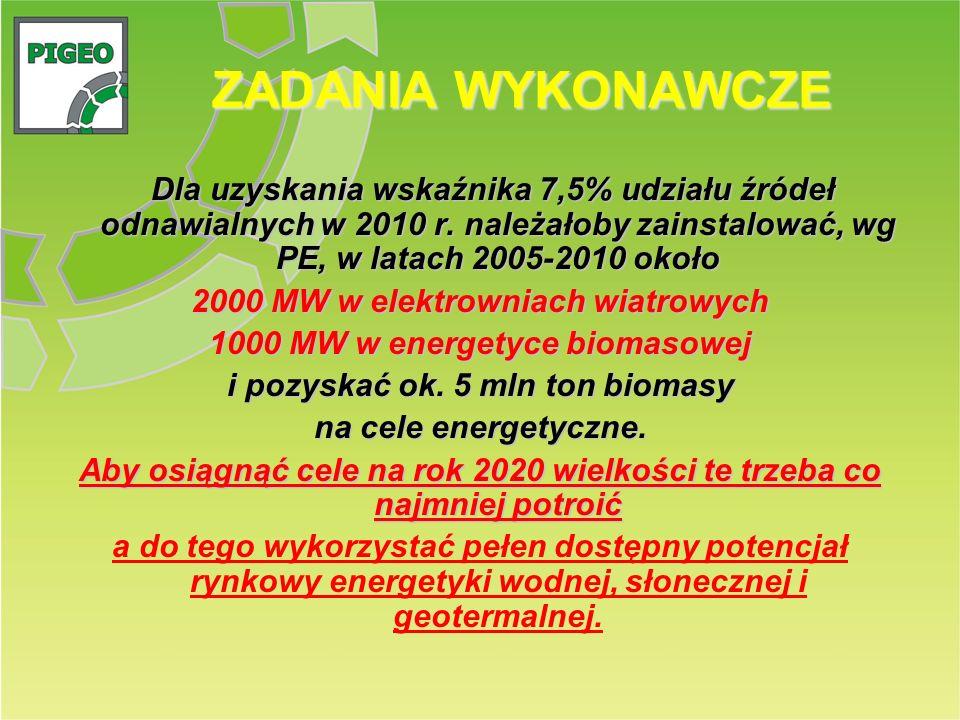 ZADANIA WYKONAWCZE Dla uzyskania wskaźnika 7,5% udziału źródeł odnawialnych w 2010 r. należałoby zainstalować, wg PE, w latach 2005-2010 około 2000 MW