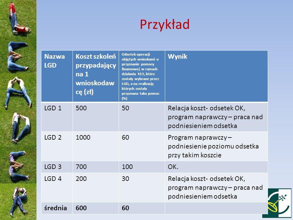 Przykład Nazwa LGD Koszt szkoleń przypadający na 1 wnioskodaw cę (zł) Odsetek operacji objętych wnioskami o przyznanie pomocy finansowej w ramach dzia