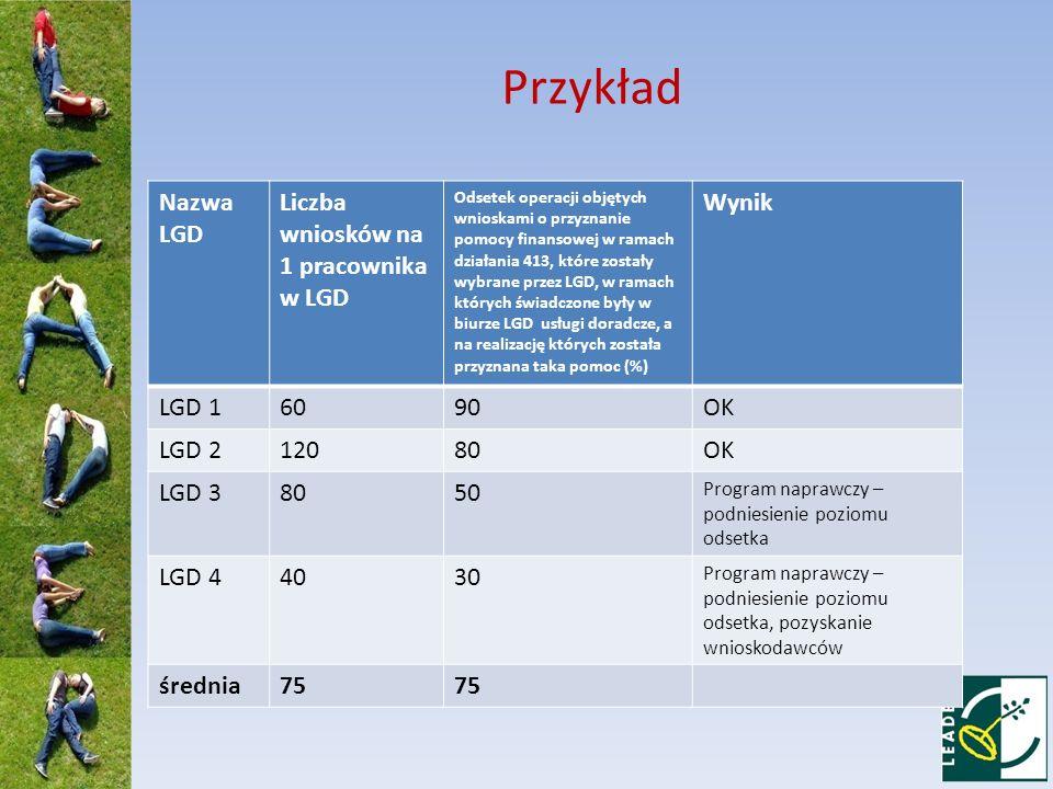 Przykład Nazwa LGD Liczba wniosków na 1 pracownika w LGD Odsetek operacji objętych wnioskami o przyznanie pomocy finansowej w ramach działania 413, kt