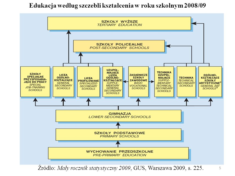 Edukacja według szczebli kształcenia w roku szkolnym 2008/09 Źródło: Mały rocznik statystyczny 2009, GUS, Warszawa 2009, s.