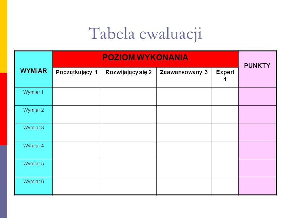 Tabela ewaluacji WYMIAR POZIOM WYKONANIA PUNKTY Początkujący 1Rozwijający się 2Zaawansowany 3Expert 4 Wymiar 1 Wymiar 2 Wymiar 3 Wymiar 4 Wymiar 5 Wym