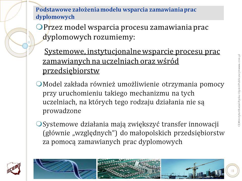 CEM Instytut Badań Rynku i Opinii Publicznej www.cem.pl Przez model wsparcia procesu zamawiania prac dyplomowych rozumiemy: Systemowe, instytucjonalne