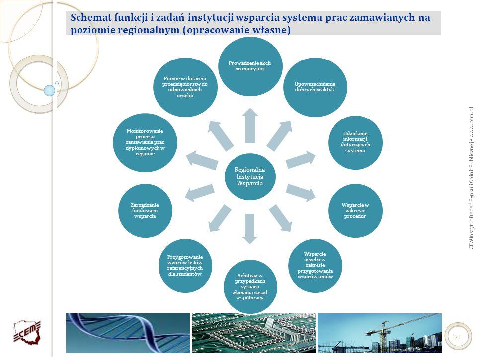 CEM Instytut Badań Rynku i Opinii Publicznej www.cem.pl Schemat funkcji i zadań instytucji wsparcia systemu prac zamawianych na poziomie regionalnym (