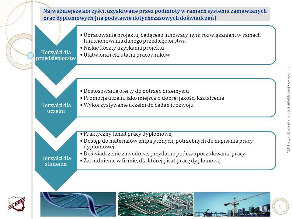 CEM Instytut Badań Rynku i Opinii Publicznej www.cem.pl Najważniejsze korzyści, uzyskiwane przez podmioty w ramach systemu zamawianych prac dyplomowyc