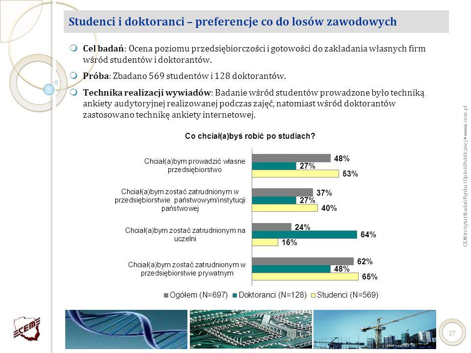 CEM Instytut Badań Rynku i Opinii Publicznej www.cem.pl 27 Studenci i doktoranci – preferencje co do losów zawodowych Cel badań: Ocena poziomu przedsi