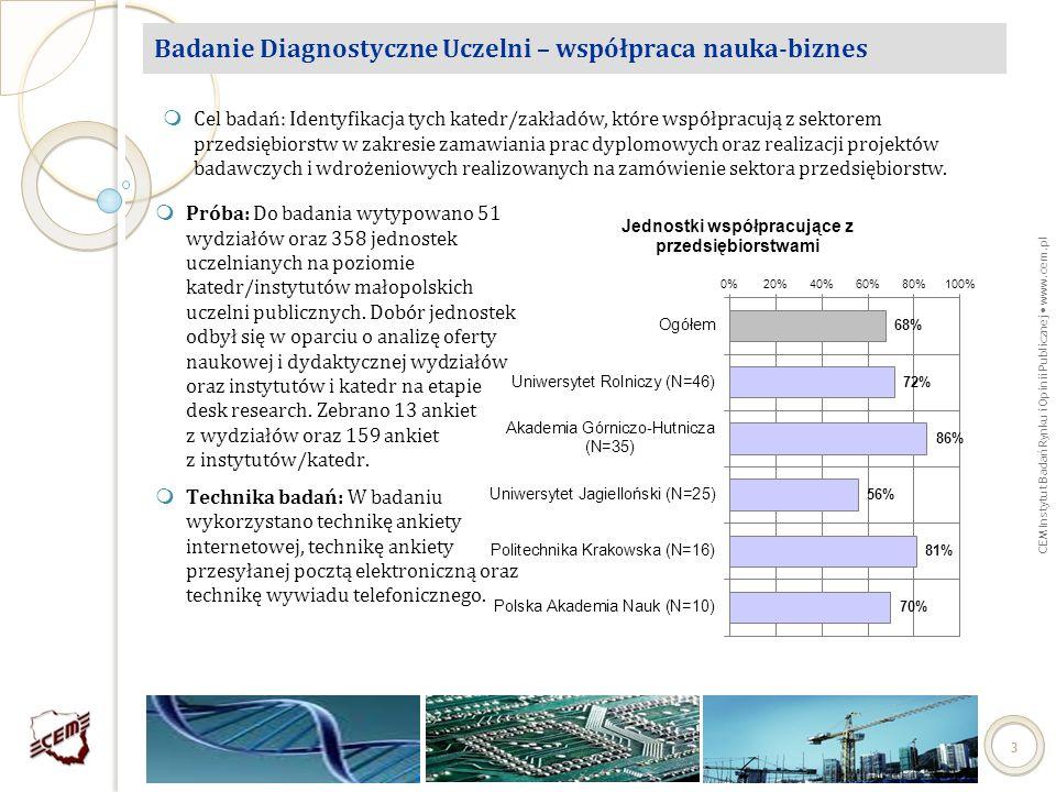 CEM Instytut Badań Rynku i Opinii Publicznej www.cem.pl 14 Badania jakościowe – mechanizmy nawiązywania współpracy Wybrane mechanizmy stosowane przez uczelnie Możliwość zagospodarowania części marży uczelni przez tę jednostkę uczelnianą, która prowadziła projekt.