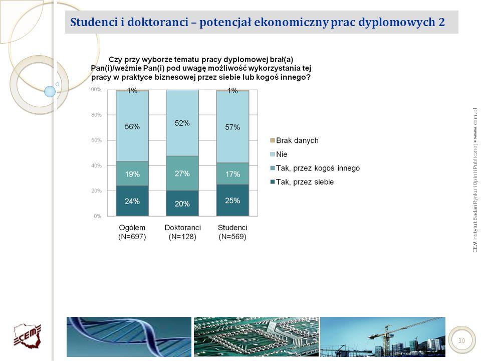 CEM Instytut Badań Rynku i Opinii Publicznej www.cem.pl 30 Studenci i doktoranci – potencjał ekonomiczny prac dyplomowych 2