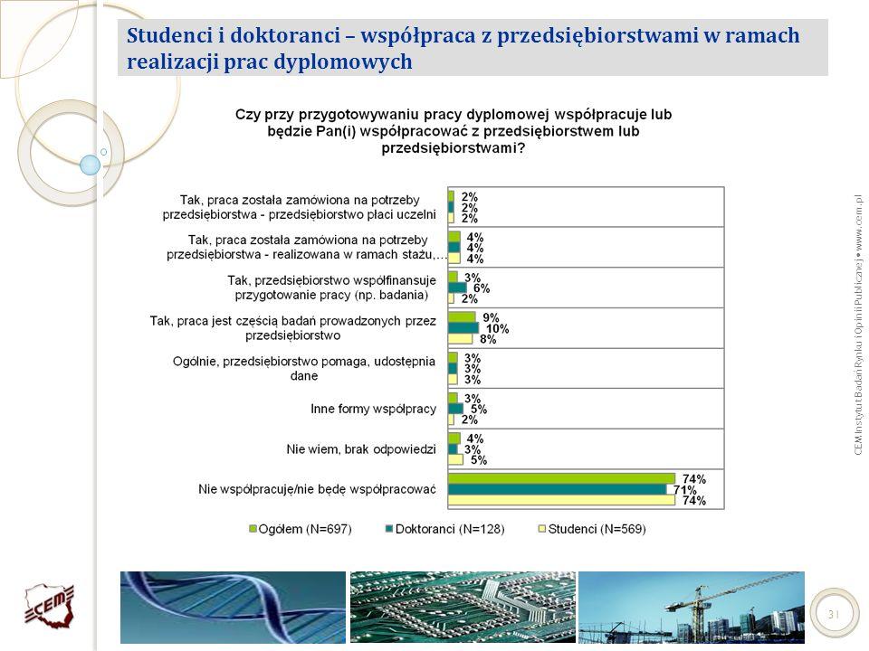 CEM Instytut Badań Rynku i Opinii Publicznej www.cem.pl 31 Studenci i doktoranci – współpraca z przedsiębiorstwami w ramach realizacji prac dyplomowyc