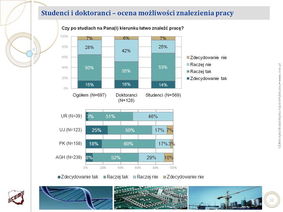 CEM Instytut Badań Rynku i Opinii Publicznej www.cem.pl 32 Studenci i doktoranci – ocena możliwości znalezienia pracy