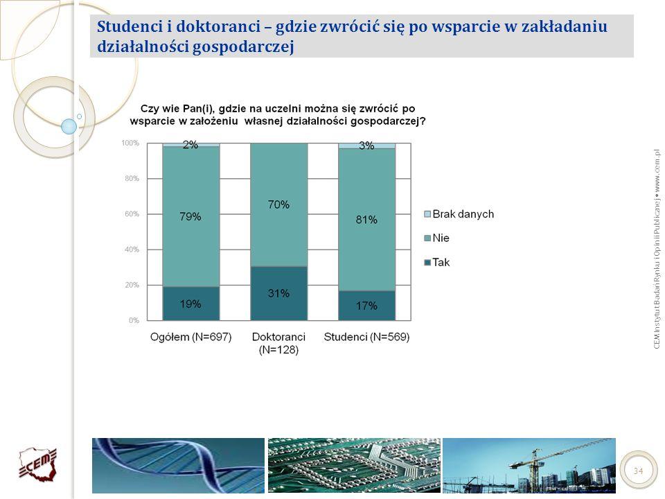 CEM Instytut Badań Rynku i Opinii Publicznej www.cem.pl 34 Studenci i doktoranci – gdzie zwrócić się po wsparcie w zakładaniu działalności gospodarcze