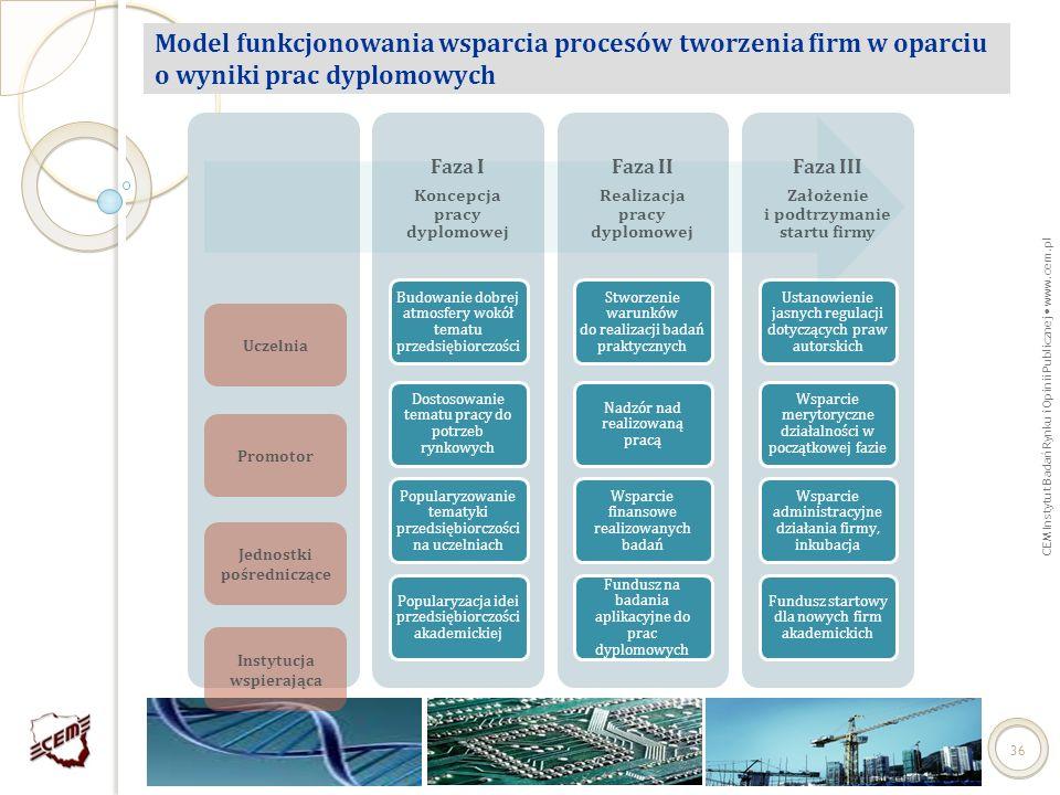 CEM Instytut Badań Rynku i Opinii Publicznej www.cem.pl 36 Model funkcjonowania wsparcia procesów tworzenia firm w oparciu o wyniki prac dyplomowych U