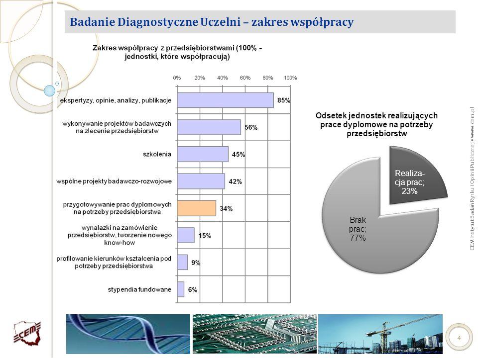 CEM Instytut Badań Rynku i Opinii Publicznej www.cem.pl 44 Badanie Diagnostyczne Uczelni – zakres współpracy