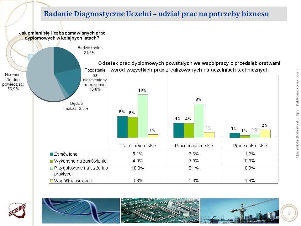 CEM Instytut Badań Rynku i Opinii Publicznej www.cem.pl 55 Badanie Diagnostyczne Uczelni – udział prac na potrzeby biznesu