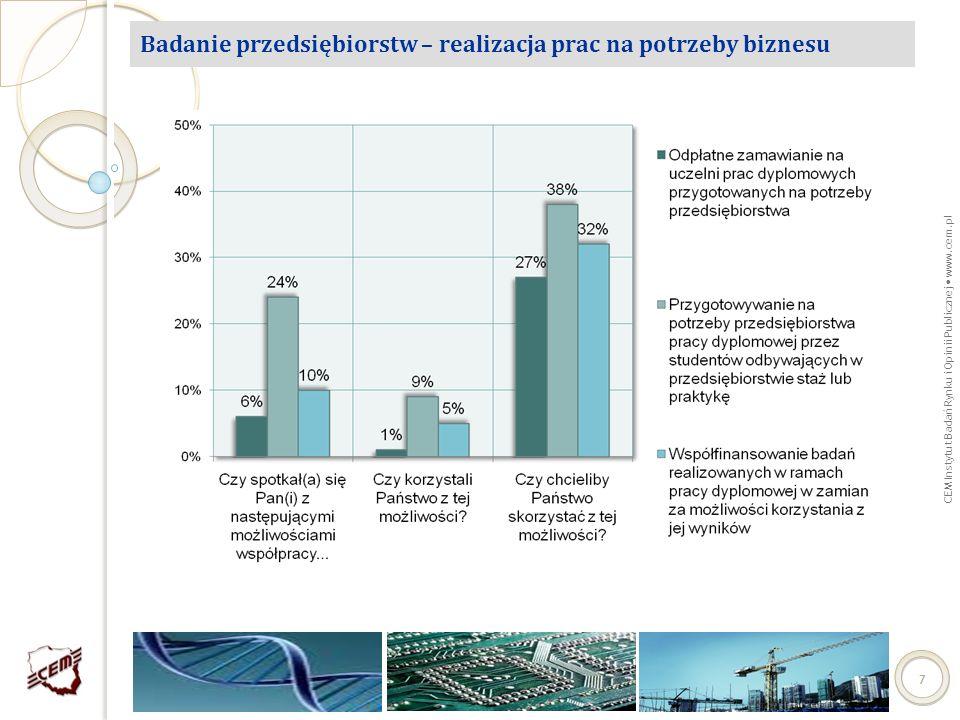 CEM Instytut Badań Rynku i Opinii Publicznej www.cem.pl 88 Badania jakościowe - charakterystyka procesu badawczego Próba przedstawiciele uczelni wyższych – 15 respondentów.