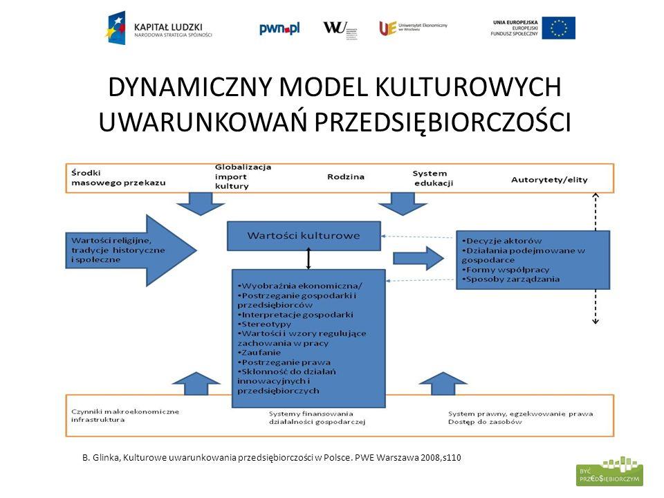 DYNAMICZNY MODEL KULTUROWYCH UWARUNKOWAŃ PRZEDSIĘBIORCZOŚCI B. Glinka, Kulturowe uwarunkowania przedsiębiorczości w Polsce. PWE Warszawa 2008,s110