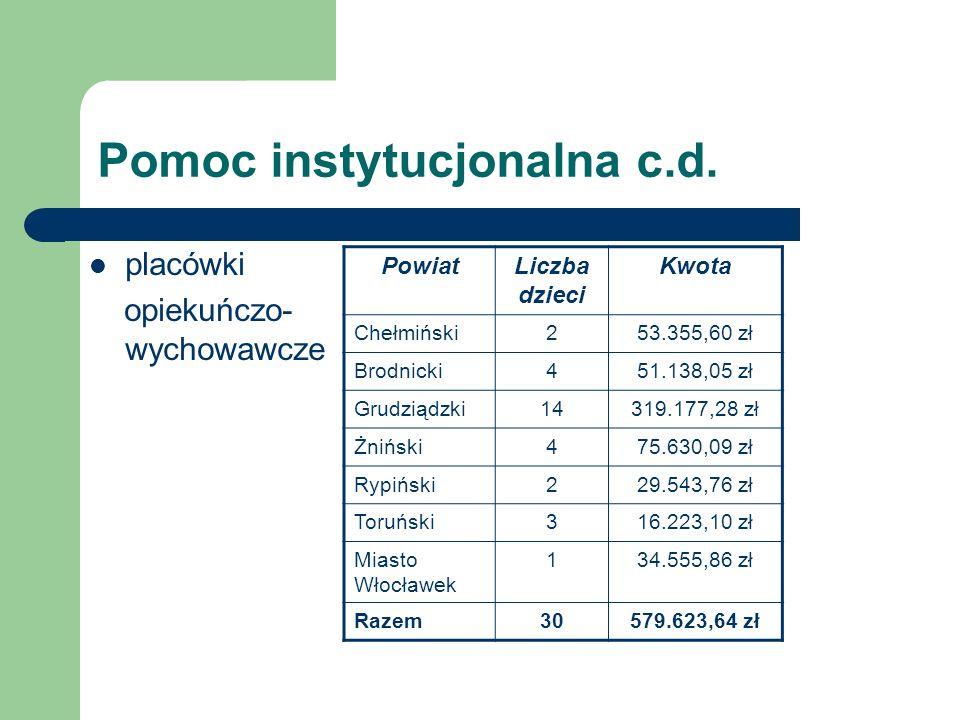 Pomoc instytucjonalna c.d. placówki opiekuńczo- wychowawcze PowiatLiczba dzieci Kwota Chełmiński253.355,60 zł Brodnicki451.138,05 zł Grudziądzki14319.