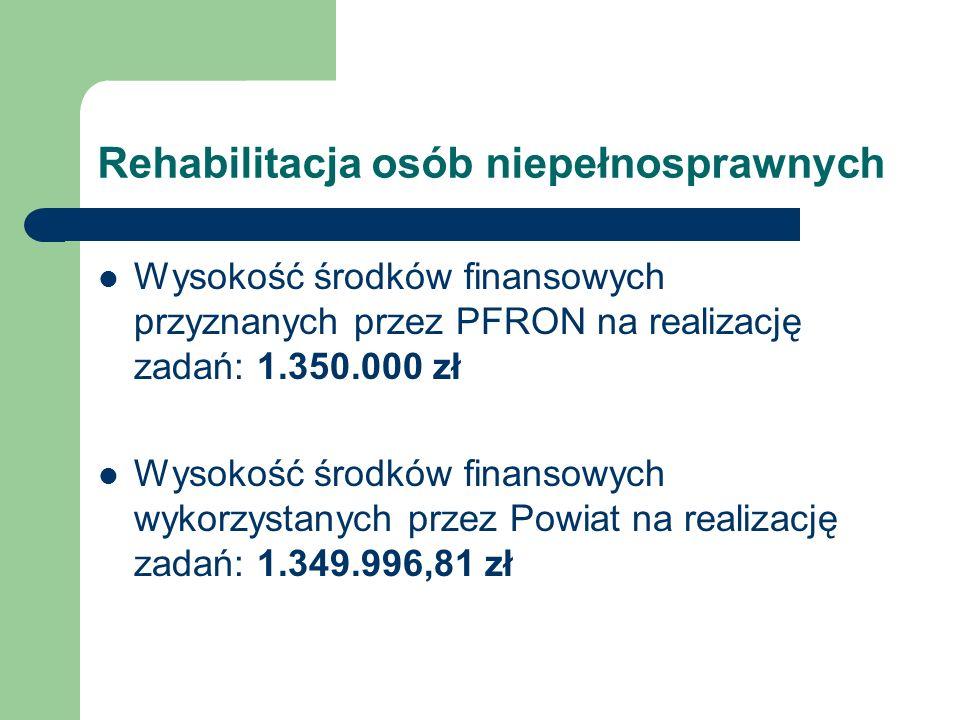 Rehabilitacja osób niepełnosprawnych Wysokość środków finansowych przyznanych przez PFRON na realizację zadań: 1.350.000 zł Wysokość środków finansowy