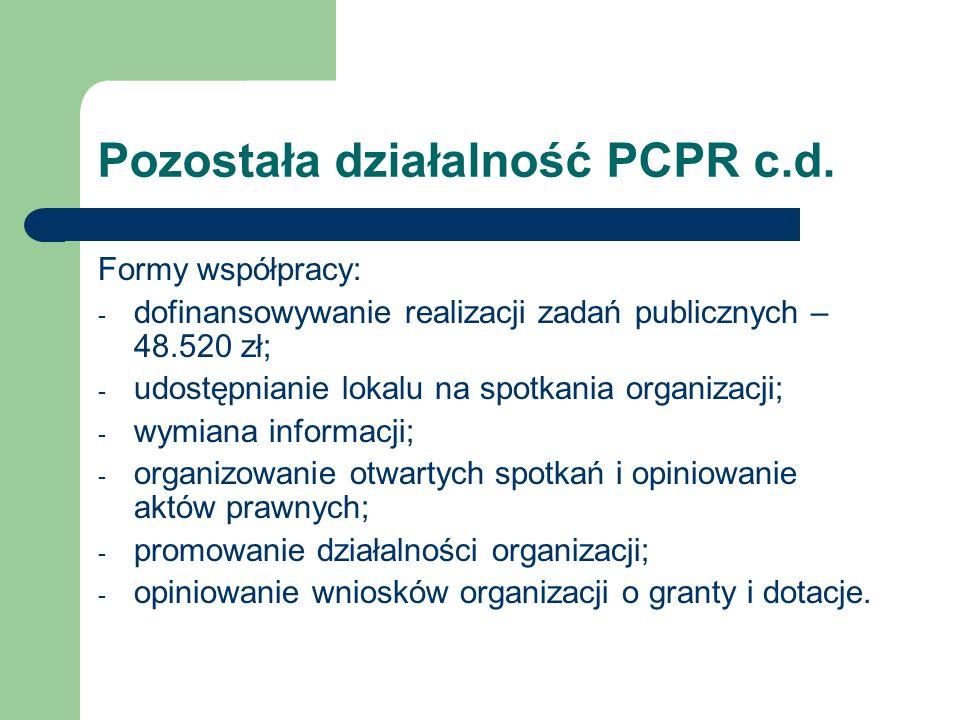 Pozostała działalność PCPR c.d. Formy współpracy: - dofinansowywanie realizacji zadań publicznych – 48.520 zł; - udostępnianie lokalu na spotkania org