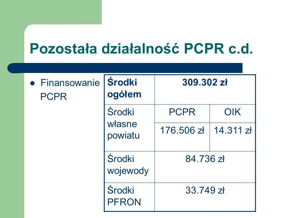 Pozostała działalność PCPR c.d. Finansowanie PCPR Środki ogółem 309.302 zł Środki własne powiatu PCPROIK 176.506 zł14.311 zł Środki wojewody 84.736 zł