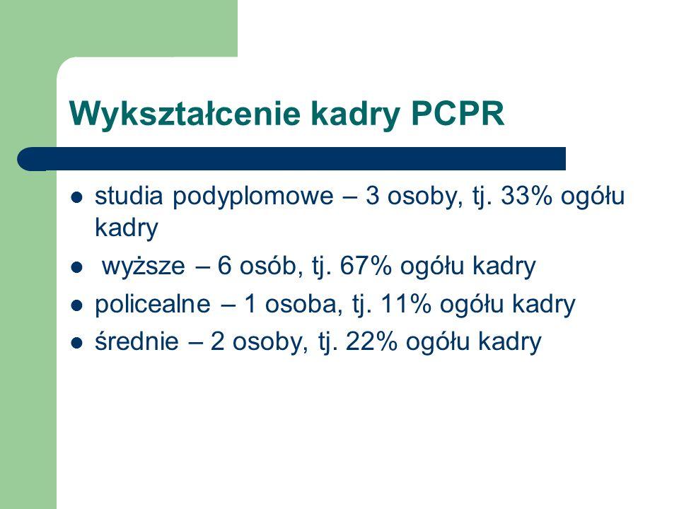 Wykształcenie kadry PCPR studia podyplomowe – 3 osoby, tj. 33% ogółu kadry wyższe – 6 osób, tj. 67% ogółu kadry policealne – 1 osoba, tj. 11% ogółu ka