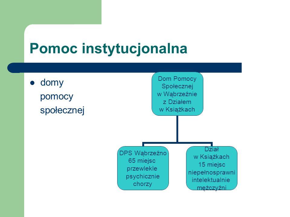 Pomoc instytucjonalna domy pomocy społecznej Dom Pomocy Społecznej w Wąbrzeźnie z Działem w Książkach DPS Wąbrzeźno 65 miejsc przewlekle psychicznie c