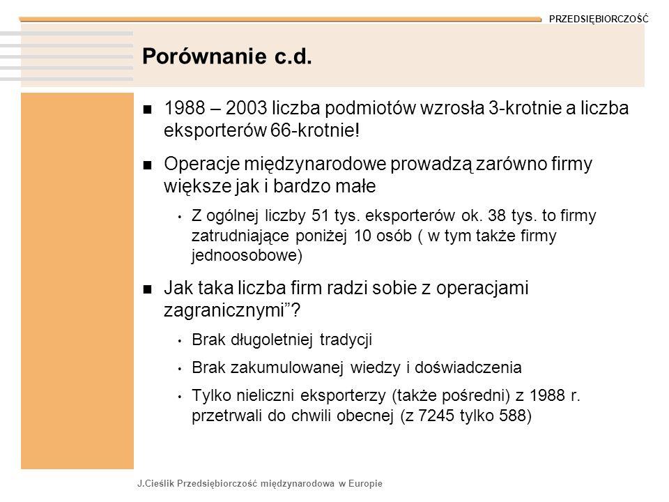 PRZEDSIĘBIORCZOŚĆ J.Cieślik Przedsiębiorczość międzynarodowa w Europie Porównanie c.d. 1988 – 2003 liczba podmiotów wzrosła 3-krotnie a liczba eksport