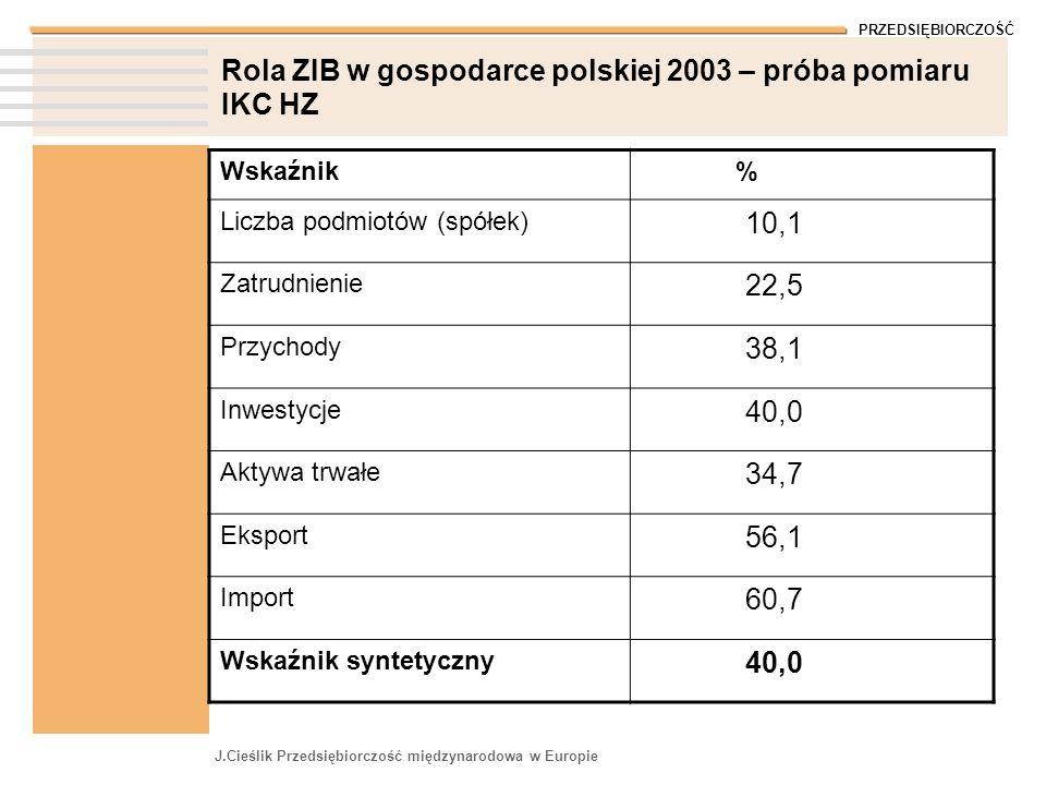 PRZEDSIĘBIORCZOŚĆ J.Cieślik Przedsiębiorczość międzynarodowa w Europie Rola ZIB w gospodarce polskiej 2003 – próba pomiaru IKC HZ Wskaźnik % Liczba po