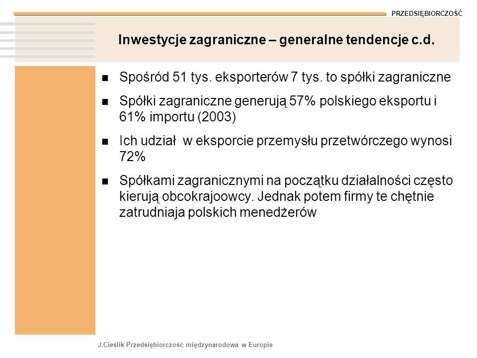 PRZEDSIĘBIORCZOŚĆ J.Cieślik Przedsiębiorczość międzynarodowa w Europie Inwestycje zagraniczne – generalne tendencje c.d. Spośród 51 tys. eksporterów 7