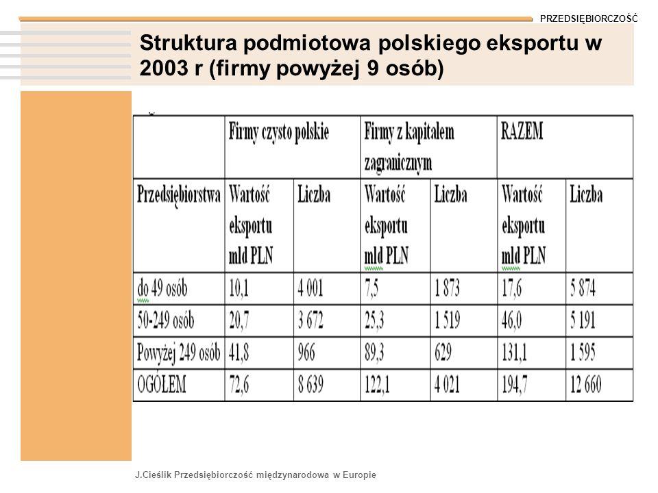 PRZEDSIĘBIORCZOŚĆ J.Cieślik Przedsiębiorczość międzynarodowa w Europie Struktura podmiotowa polskiego eksportu w 2003 r (firmy powyżej 9 osób)