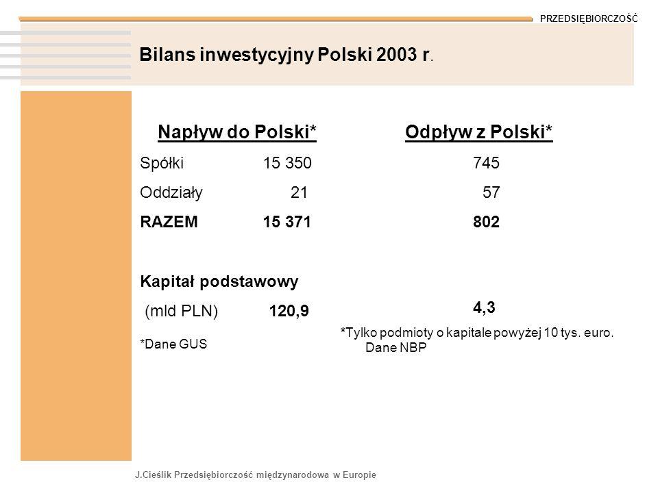 PRZEDSIĘBIORCZOŚĆ J.Cieślik Przedsiębiorczość międzynarodowa w Europie Bilans inwestycyjny Polski 2003 r. Napływ do Polski* Spółki 15 350 Oddziały 21