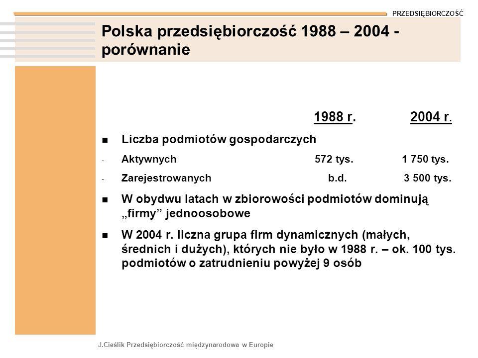 PRZEDSIĘBIORCZOŚĆ J.Cieślik Przedsiębiorczość międzynarodowa w Europie Polska przedsiębiorczość 1988 – 2004 - porównanie 1988 r. 2004 r. Liczba podmio