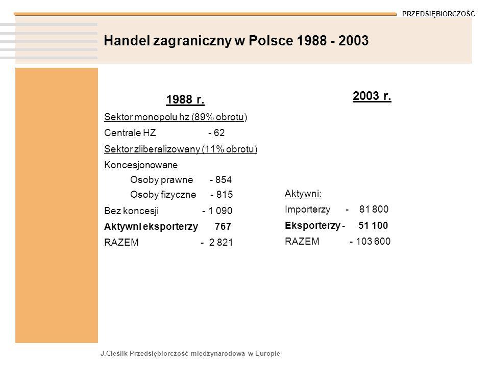 PRZEDSIĘBIORCZOŚĆ J.Cieślik Przedsiębiorczość międzynarodowa w Europie Handel zagraniczny w Polsce 1988 - 2003 1988 r. Sektor monopolu hz (89% obrotu)
